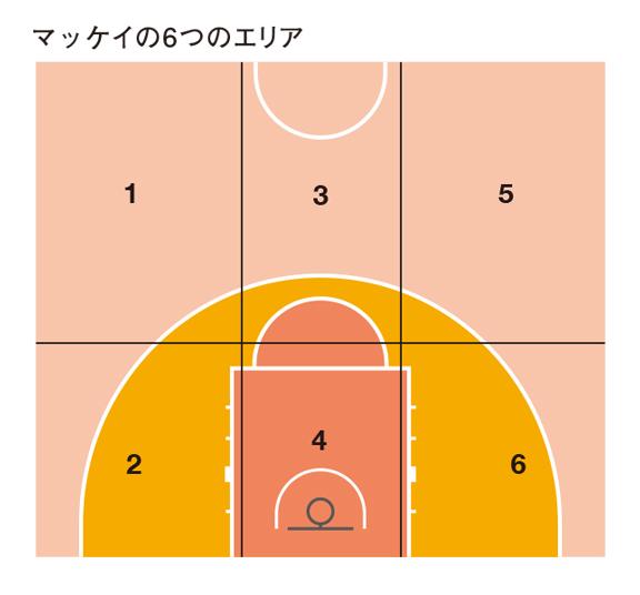 『バスケ脳力』p78