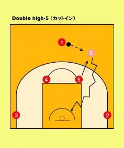 (オプション) 状況に応じて、最初のパスレシーブの瞬間に、ディフェンスの隙をついて⑤が ゴール下へカットインを仕掛けて、「強度のあるゴール下のプレイ」でゴールを 果敢に狙う。