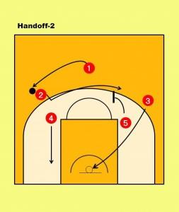 ②はボールを①に渡し、すぐに反対側へ動く。その際、⑤がスクリーン。③は反対サイドへ 移動してスペースを作る。
