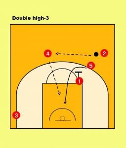その隙に、①が⑤に対してスクリーンをセットし、⑤がゴール下へ向かって ダイブしてポストアップしてボールを受けてインサイドを攻める。