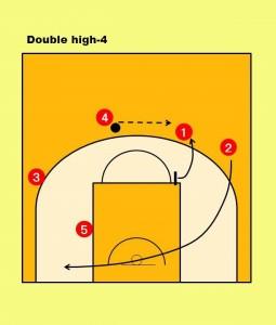 ・または、⑤にボールが入らない場合、①がポップアウトをし、④と①で2on2で 仕掛ける。