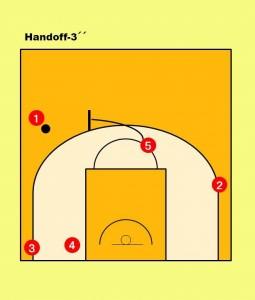 ①が反対サイドの45度へ移動した②へパスを出せない場合、そのままボールを保持。 ⑤が①に対してball screenをセットし、2on2で仕掛ける。