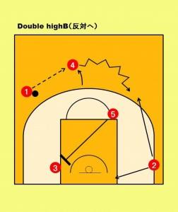 ポップアウトしてボールをレシーブした④の選手が反対側へドリブル。②の選手との ドリブルからのハンドオフやバックカットなどで2on2を狙う。
