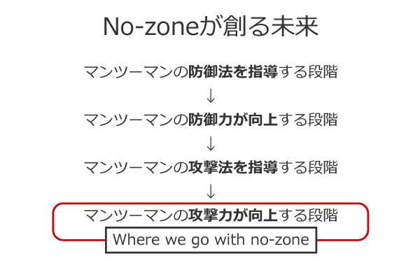 Where we go with no-zone:私たちは何処へ行きたいのか?