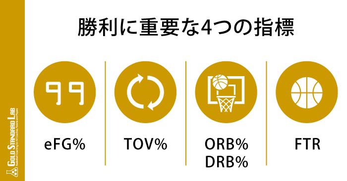 バスケットボール アナリスト「ディーン・オリバー」氏による、勝利に重要な4つの指標