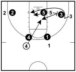 オプション2:ボールサイドスクリーン(Screen Ball-Side Guard)