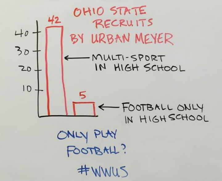 The image below shows that of the 47 football players Urban Meyer recruited to Ohio State, 42 of them were multi-sport athletes during their time at high school.