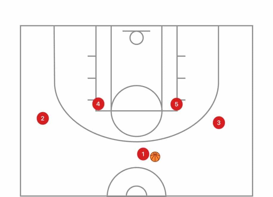 多くの場合、PFとCはボールを手にもらおうとして、フリースローラインまでゆっくりとドリフトします。 これは、ハーフコートラインとベースラインとの間の空間を混雑させます。