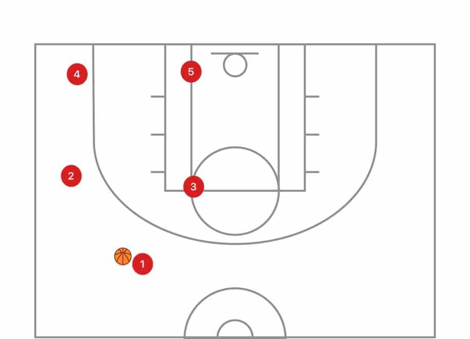 選手がカットやペネトレイトをした後、選手が同じサイドに固まってしまうことがあります。これは悪い結果を引き起こします。こうした状況を避けるためには、バスケットボールのIQが必要です。
