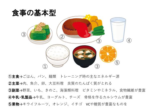 図1食事の基本型